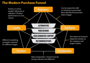 This is a simplified version of the modern kind of purchasing journey