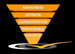 The traditional purchase funnel is linear and no longer relevant to customer interaction.