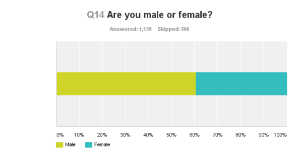 Women's cycling audience survey - gender of respondents