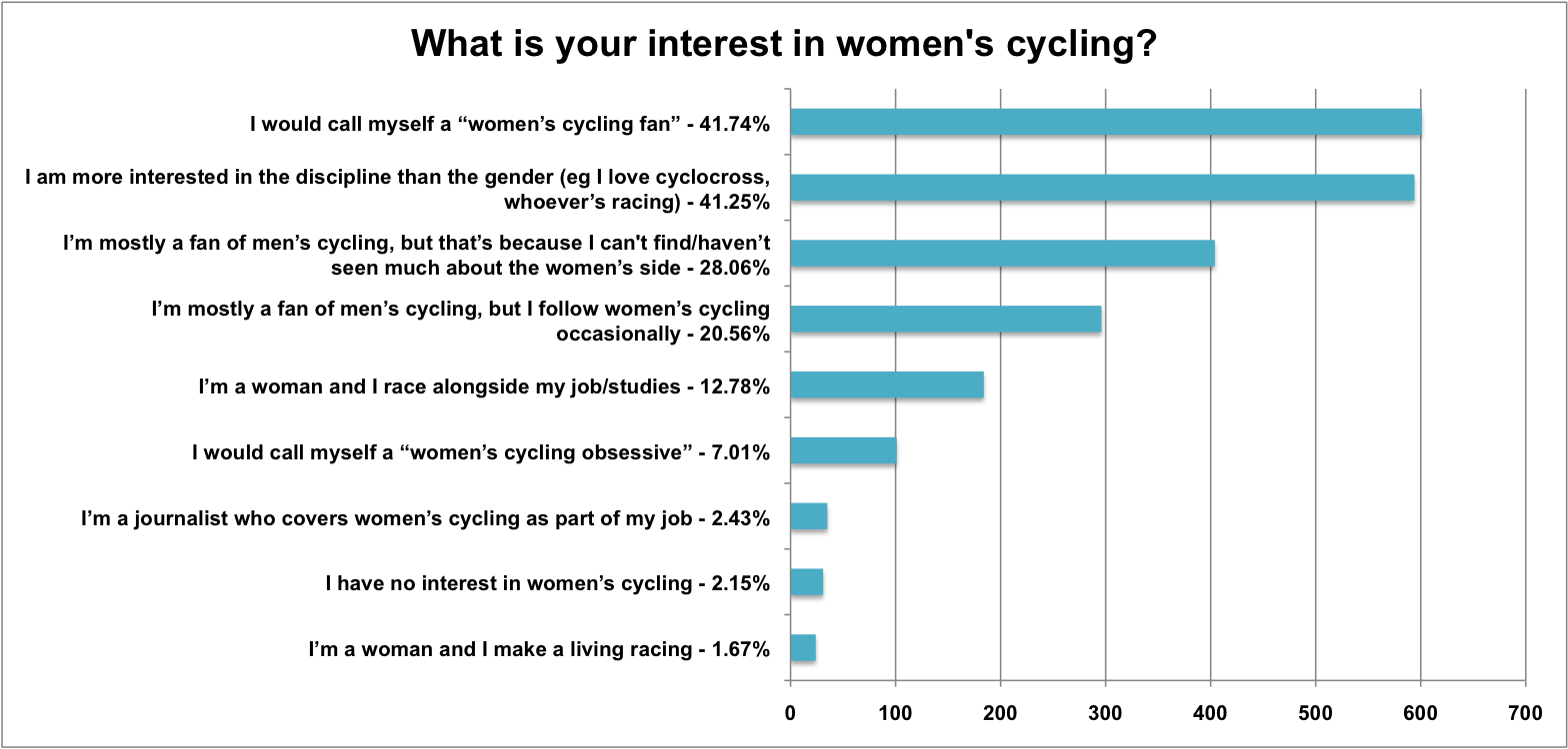 the women s cycling audience survey what we did and who what is your interest in women s cycling