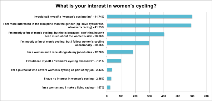 What is your interest in women's cycling