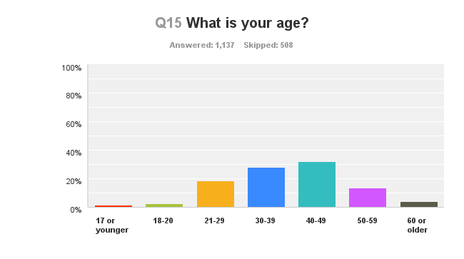 women's cycling survey results - age of respondents