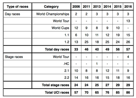 Number of races 2006-16