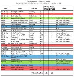 2016 calendar comparisons - Dec 2015 page 3