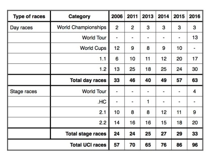 Number of UCI races - Dec 2015