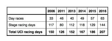 Number of UCI racing days - Dec 2015